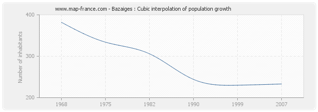 Bazaiges : Cubic interpolation of population growth