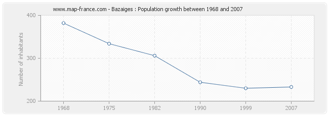 Population Bazaiges