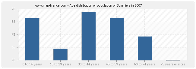 Age distribution of population of Bommiers in 2007