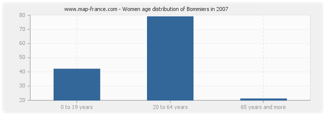 Women age distribution of Bommiers in 2007