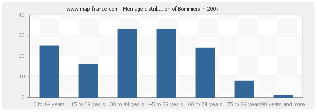 Men age distribution of Bommiers in 2007