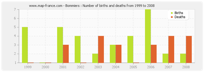 Bommiers : Number of births and deaths from 1999 to 2008