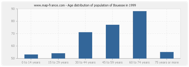 Age distribution of population of Bouesse in 1999