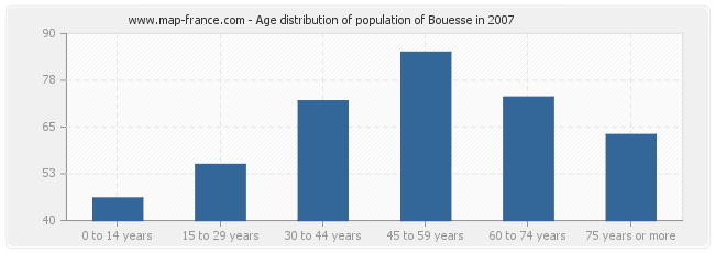 Age distribution of population of Bouesse in 2007