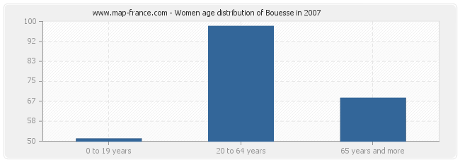 Women age distribution of Bouesse in 2007