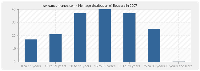 Men age distribution of Bouesse in 2007