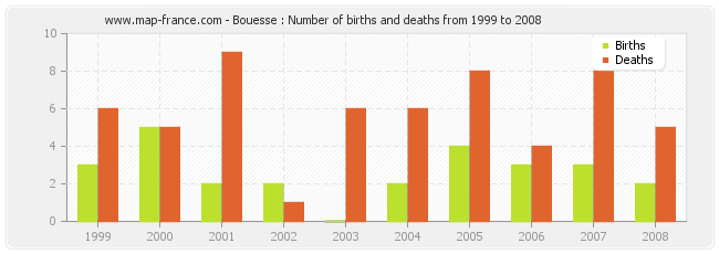 Bouesse : Number of births and deaths from 1999 to 2008