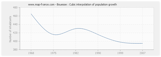Bouesse : Cubic interpolation of population growth