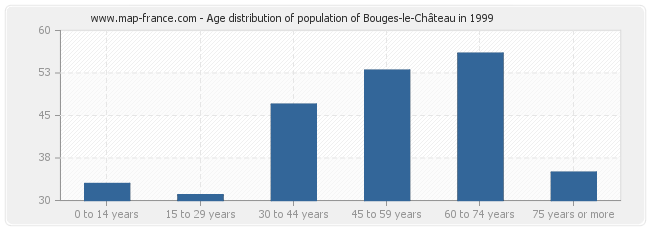 Age distribution of population of Bouges-le-Château in 1999