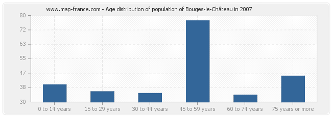 Age distribution of population of Bouges-le-Château in 2007