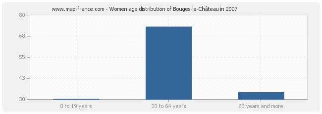 Women age distribution of Bouges-le-Château in 2007
