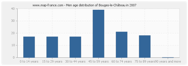 Men age distribution of Bouges-le-Château in 2007
