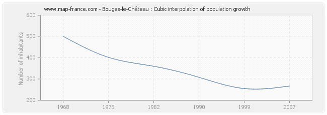 Bouges-le-Château : Cubic interpolation of population growth