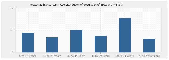 Age distribution of population of Bretagne in 1999