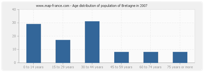 Age distribution of population of Bretagne in 2007