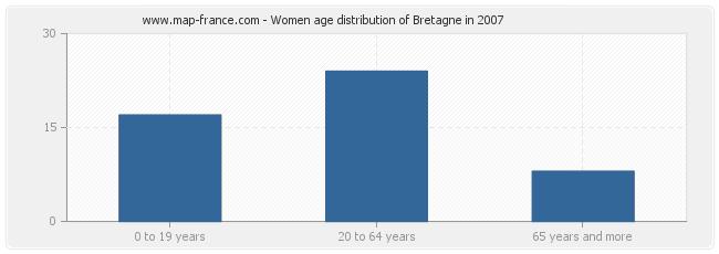 Women age distribution of Bretagne in 2007