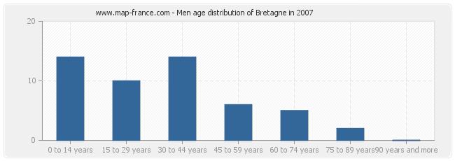 Men age distribution of Bretagne in 2007