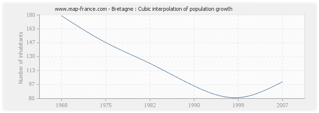 Bretagne : Cubic interpolation of population growth