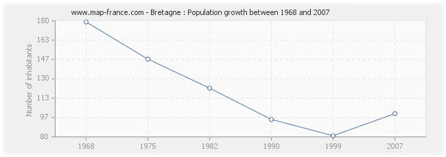 Population Bretagne