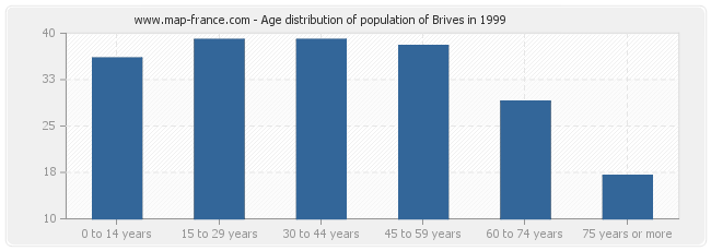 Age distribution of population of Brives in 1999