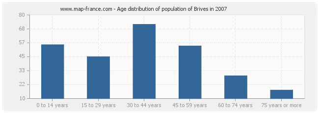 Age distribution of population of Brives in 2007