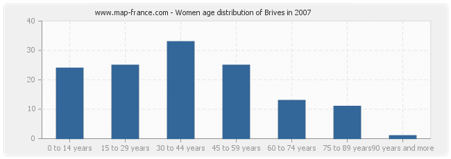 Women age distribution of Brives in 2007