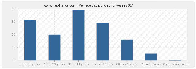 Men age distribution of Brives in 2007