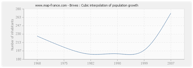 Brives : Cubic interpolation of population growth