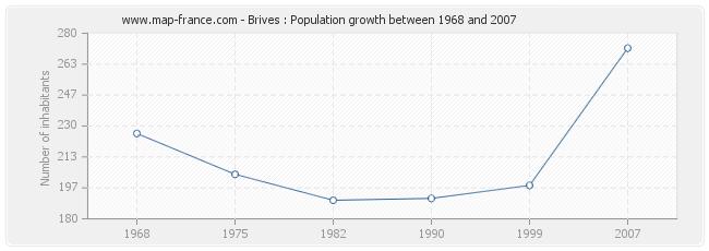 Population Brives