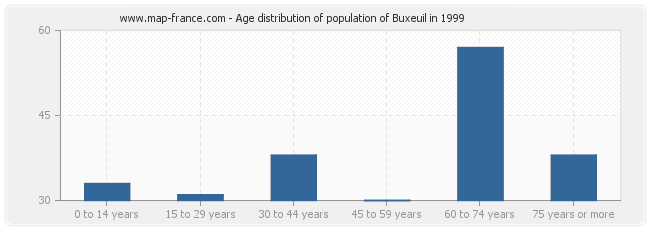 Age distribution of population of Buxeuil in 1999