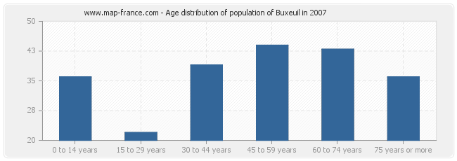 Age distribution of population of Buxeuil in 2007