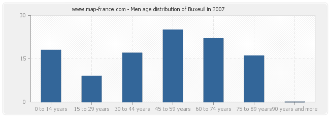 Men age distribution of Buxeuil in 2007