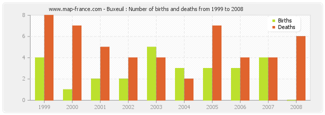 Buxeuil : Number of births and deaths from 1999 to 2008