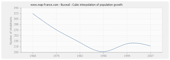 Buxeuil : Cubic interpolation of population growth