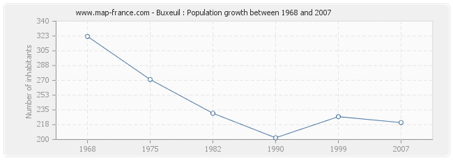 Population Buxeuil