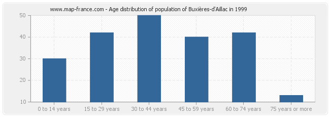 Age distribution of population of Buxières-d'Aillac in 1999