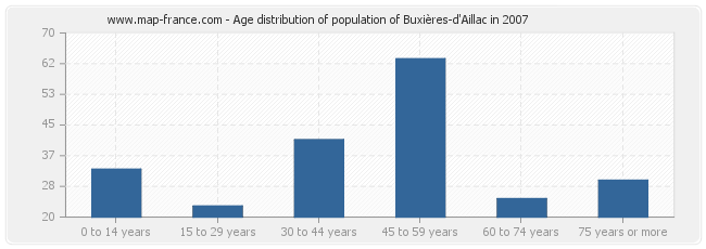 Age distribution of population of Buxières-d'Aillac in 2007