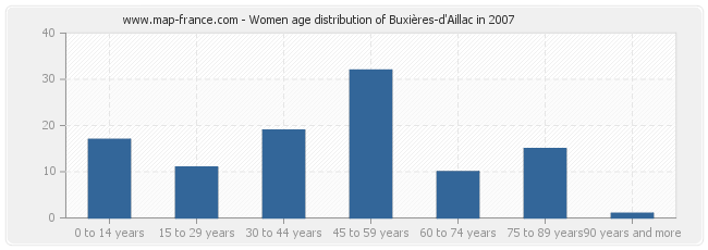 Women age distribution of Buxières-d'Aillac in 2007