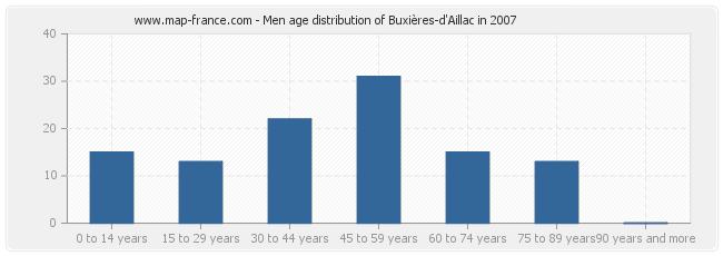 Men age distribution of Buxières-d'Aillac in 2007
