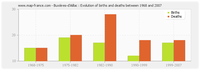 Buxières-d'Aillac : Evolution of births and deaths between 1968 and 2007