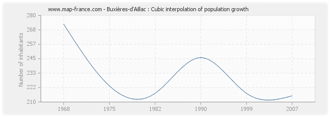 Buxières-d'Aillac : Cubic interpolation of population growth