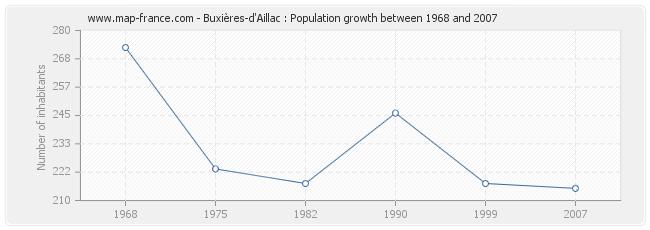 Population Buxières-d'Aillac