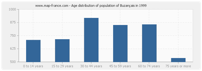 Age distribution of population of Buzançais in 1999