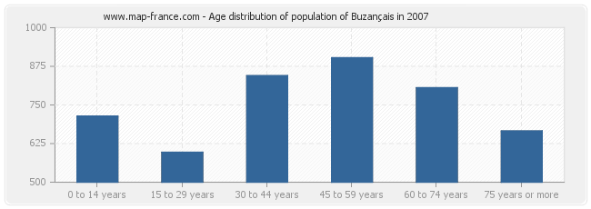 Age distribution of population of Buzançais in 2007
