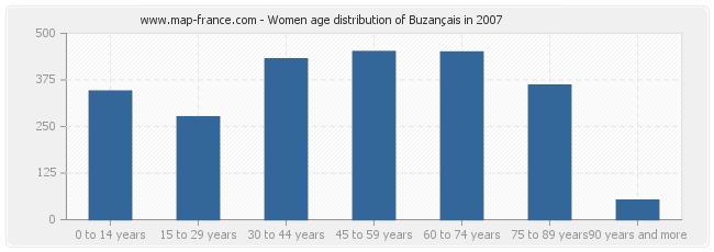 Women age distribution of Buzançais in 2007