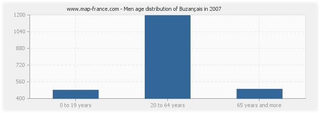Men age distribution of Buzançais in 2007