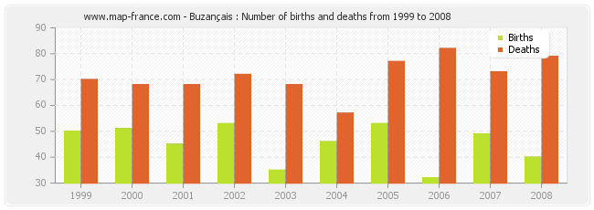 Buzançais : Number of births and deaths from 1999 to 2008