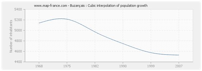 Buzançais : Cubic interpolation of population growth