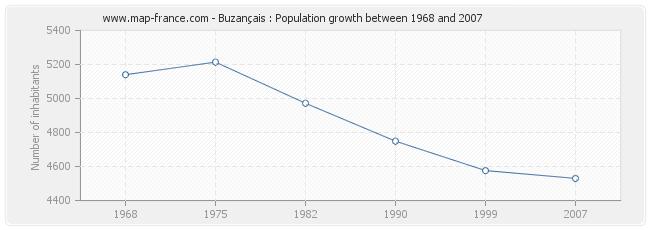Population Buzançais