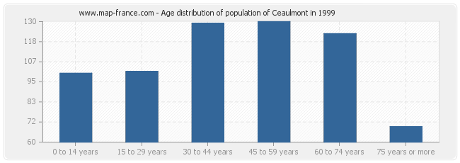 Age distribution of population of Ceaulmont in 1999